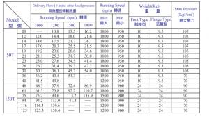 50T/150T 定量低压泵