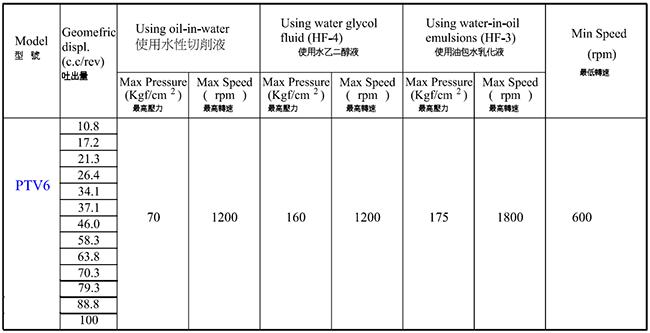 中心出水冷却液泵流量参数